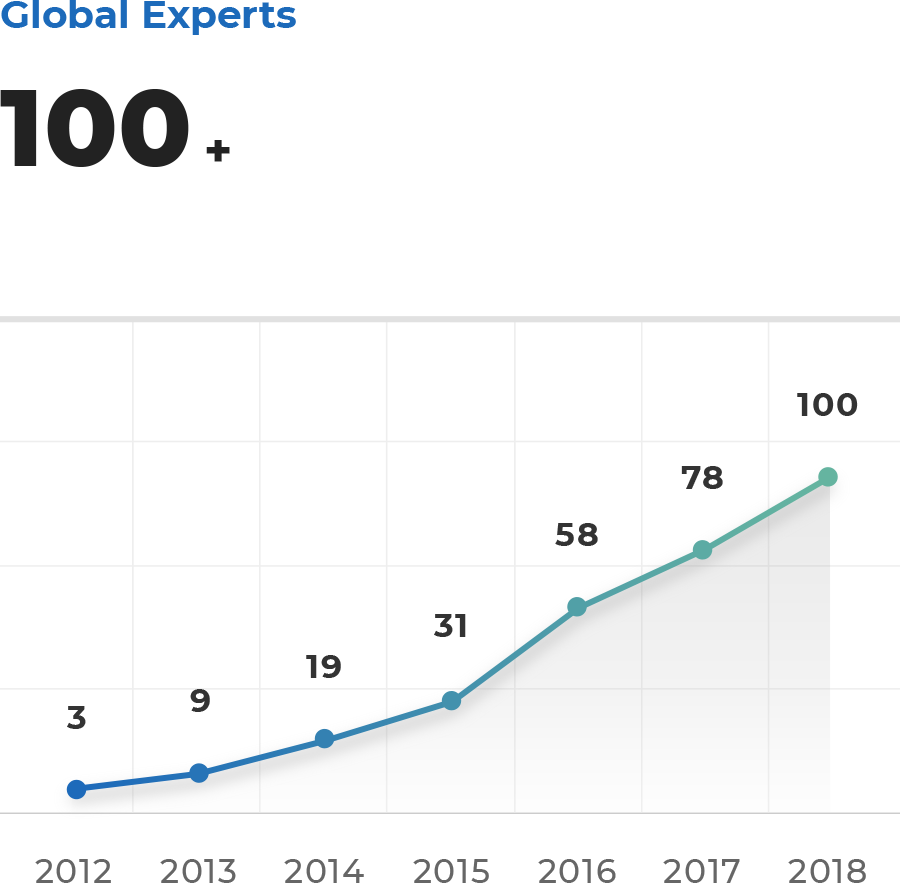 Global Experts 100 + graph